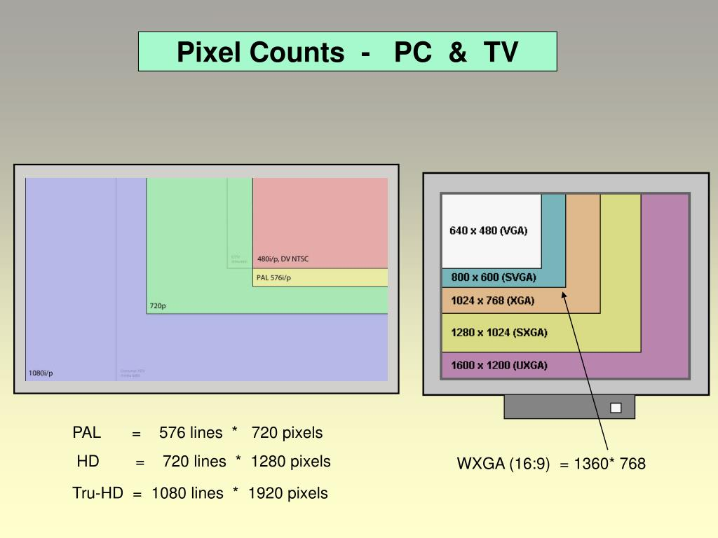 Pixel Counts  -   PC  &  TV
