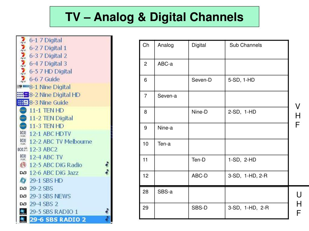 TV – Analog & Digital Channels