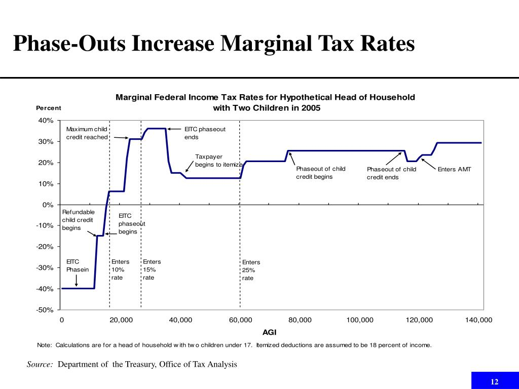 Phase-Outs Increase Marginal Tax Rates