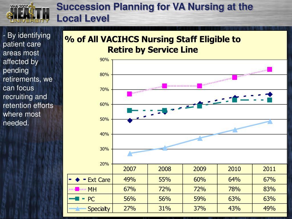 Succession Planning for VA Nursing at the Local Level