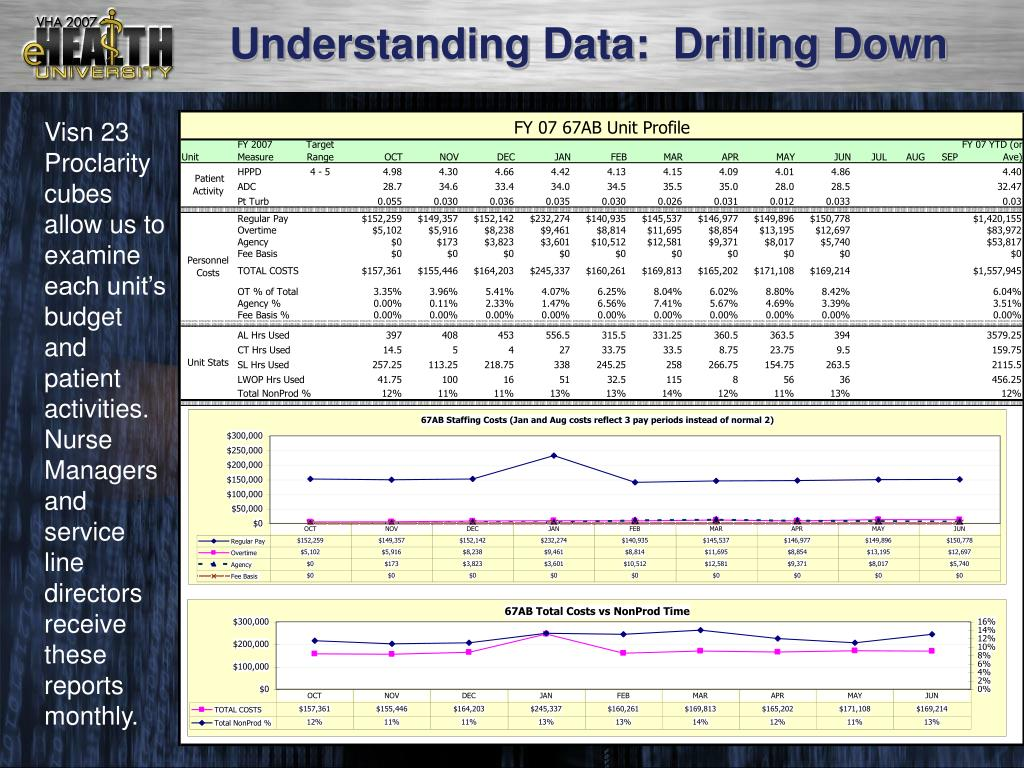 Understanding Data:  Drilling Down