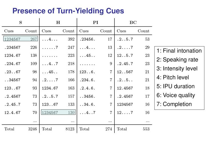Presence of Turn-Yielding Cues