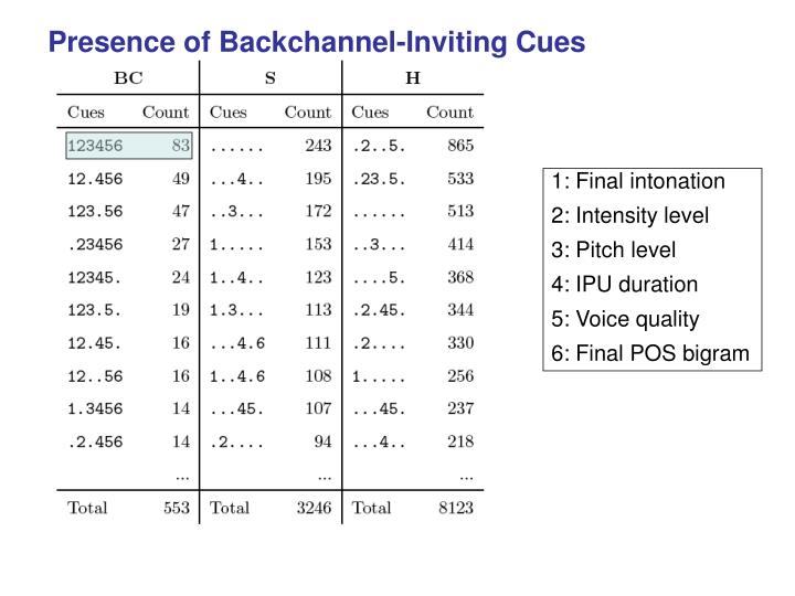 Presence of Backchannel-Inviting Cues