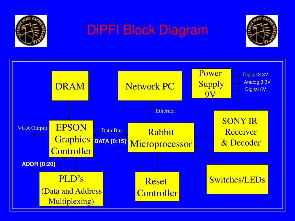 DiPFI Block Diagram
