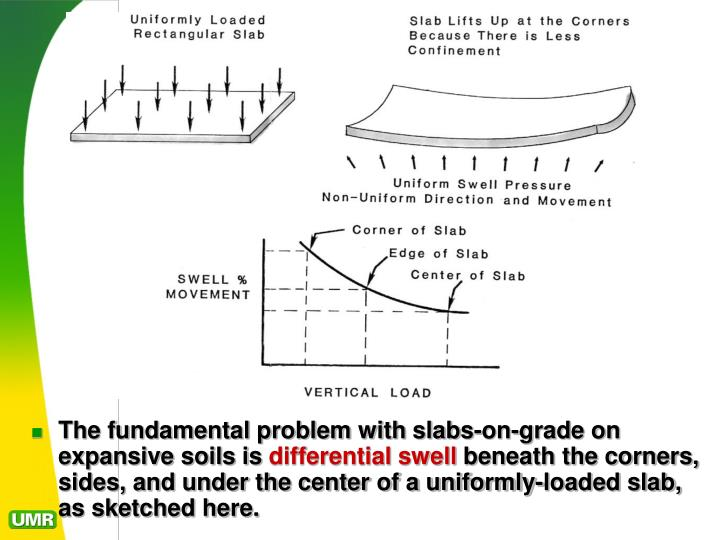 The fundamental problem with slabs-on-grade on expansive soils is
