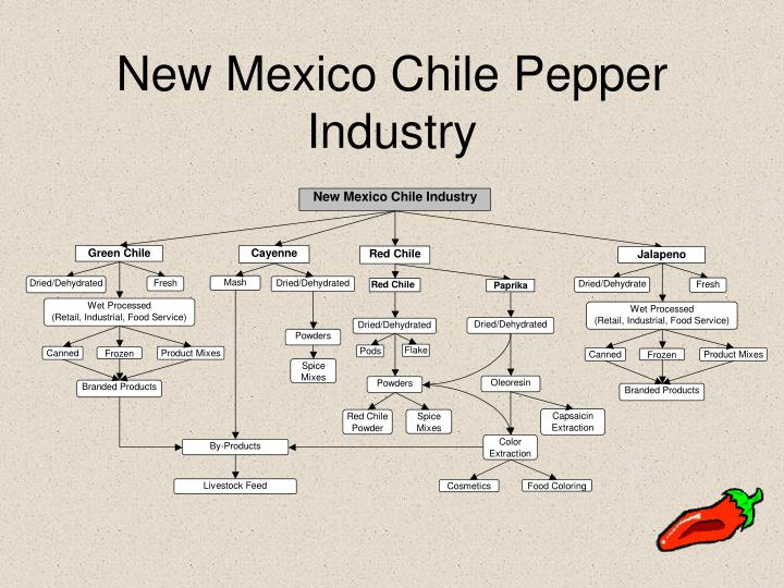 New Mexico Chile Pepper Industry