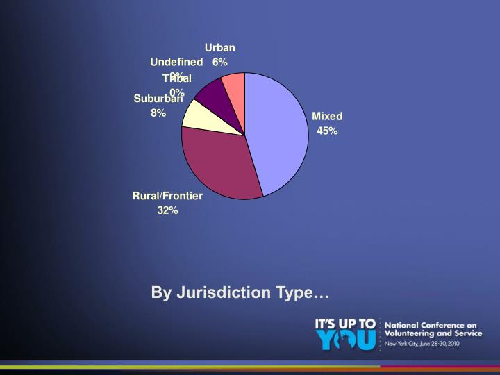 By Jurisdiction Type…