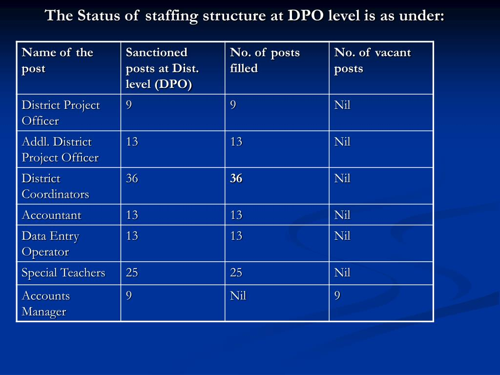 The Status of staffing structure at DPO level is as under:
