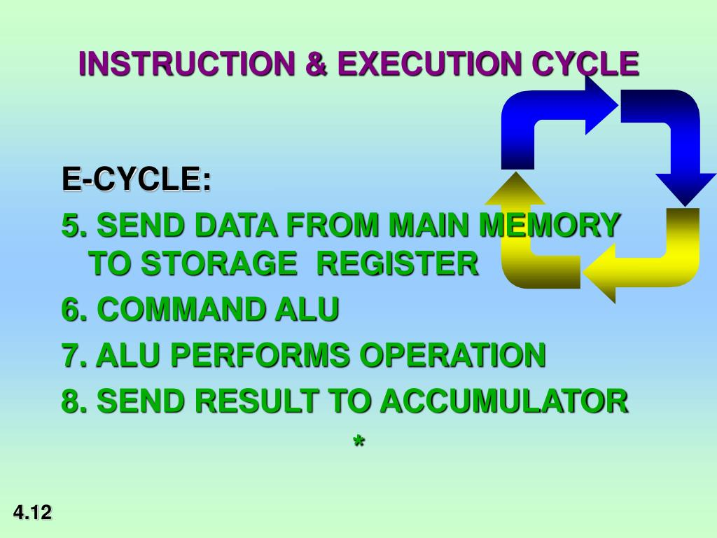 INSTRUCTION & EXECUTION CYCLE