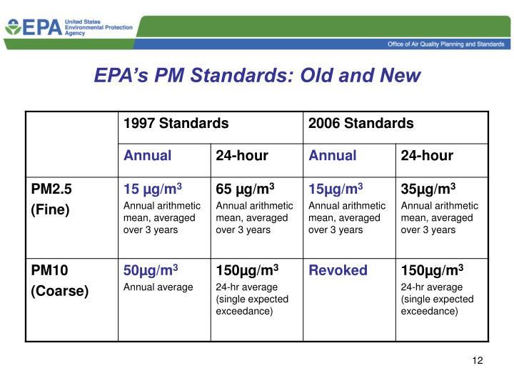 EPA's PM Standards: Old and New