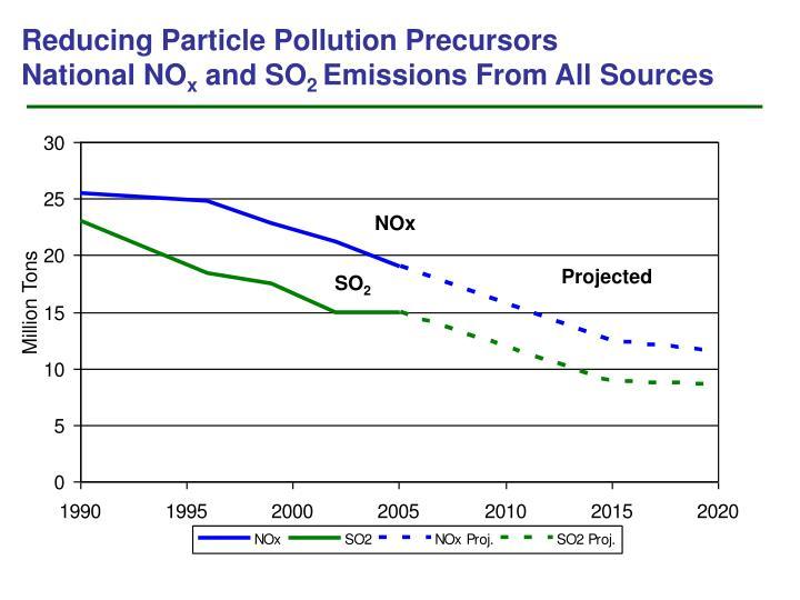 Reducing Particle Pollution Precursors