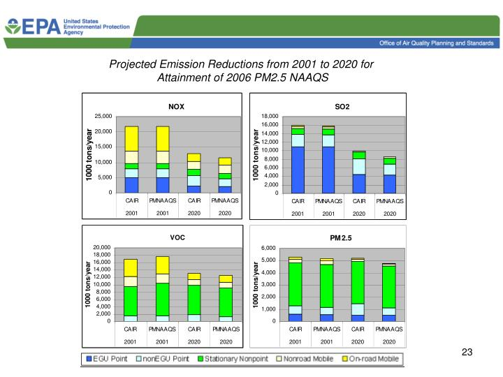 Projected Emission Reductions from 2001 to 2020 for