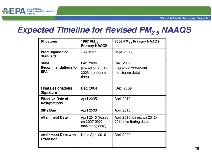 Expected Timeline for Revised PM
