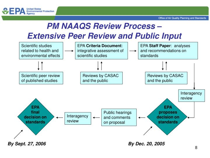 PM NAAQS Review Process –