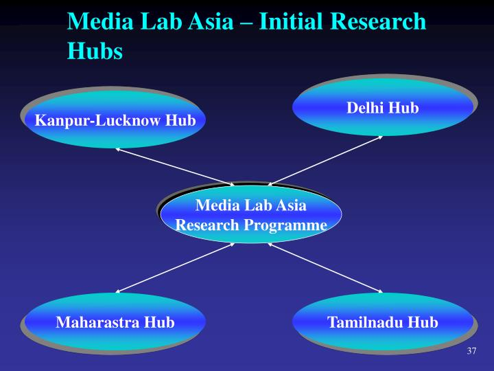 Media Lab Asia – Initial Research Hubs