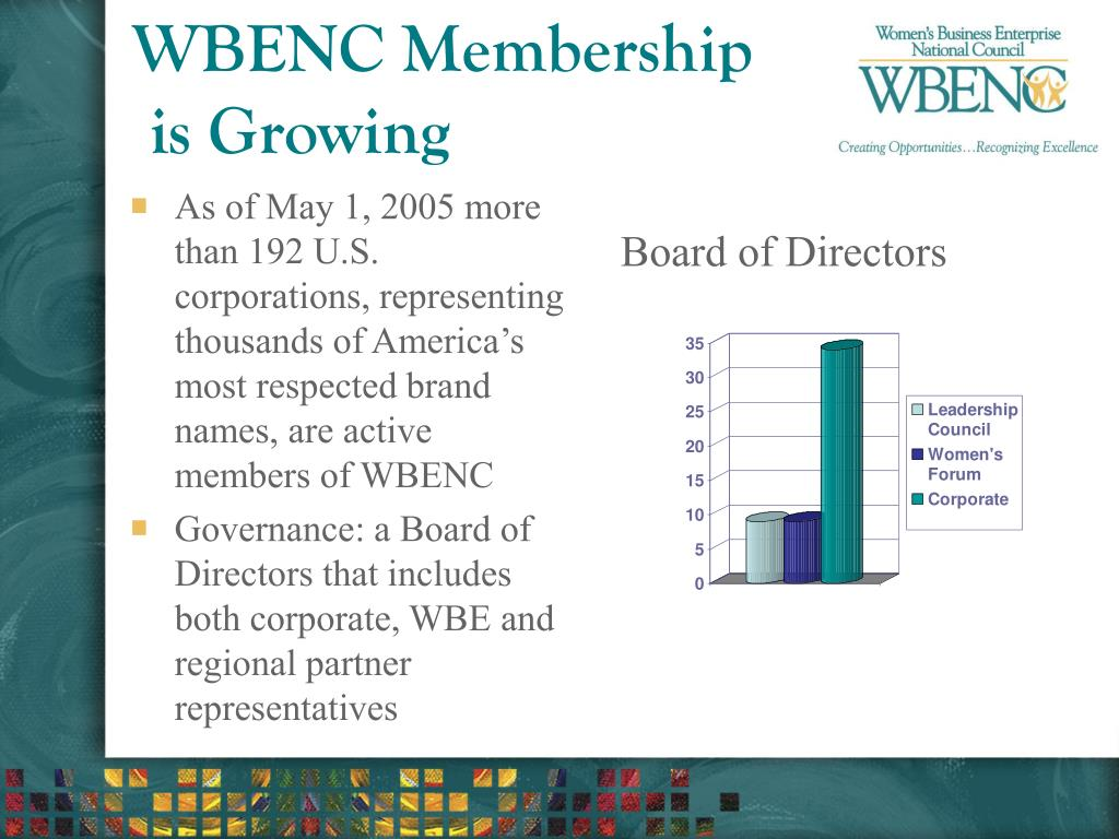 As of May 1, 2005 more than 192 U.S. corporations, representing thousands of America's most respected brand names, are active members of WBENC