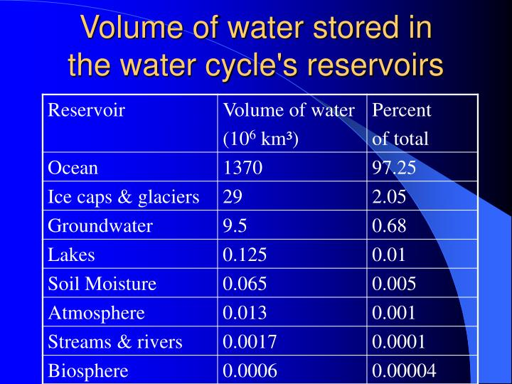 Volume of water stored in