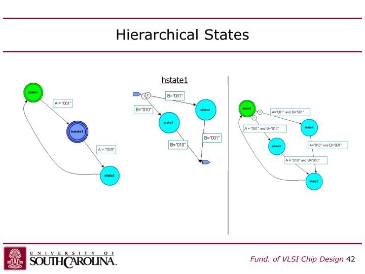 Hierarchical States