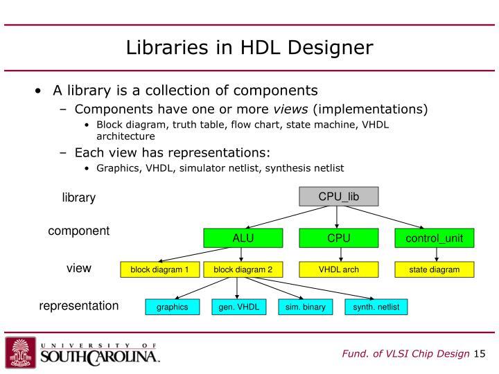 Libraries in HDL Designer