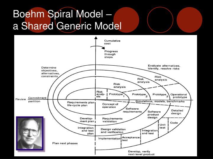 Boehm Spiral Model –