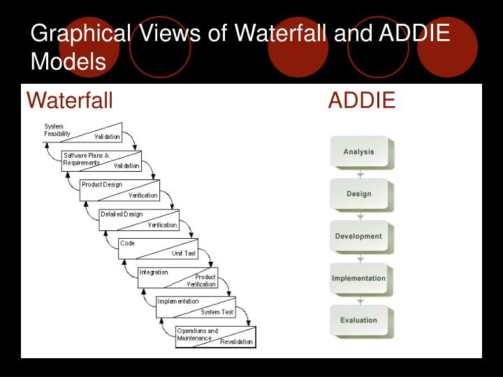 Graphical Views of Waterfall and ADDIE Models