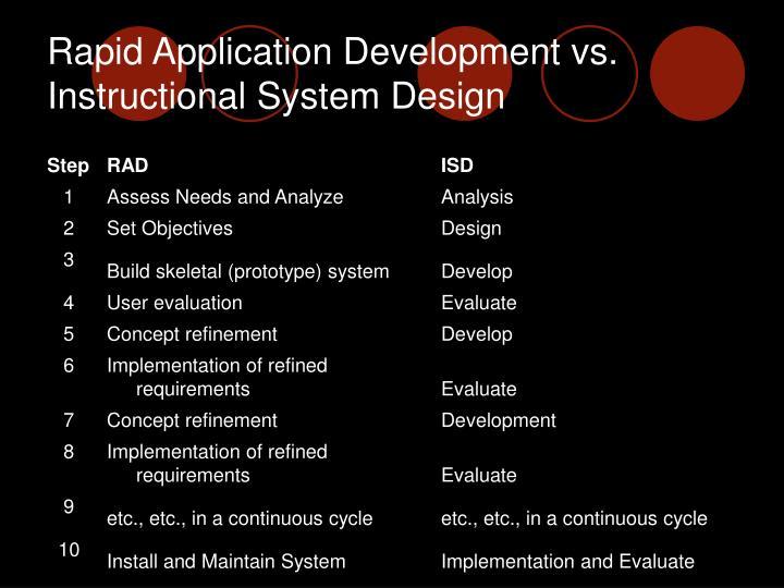 Rapid Application Development vs.