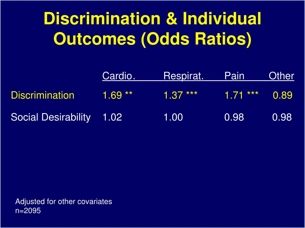 Discrimination & Individual Outcomes (Odds Ratios)