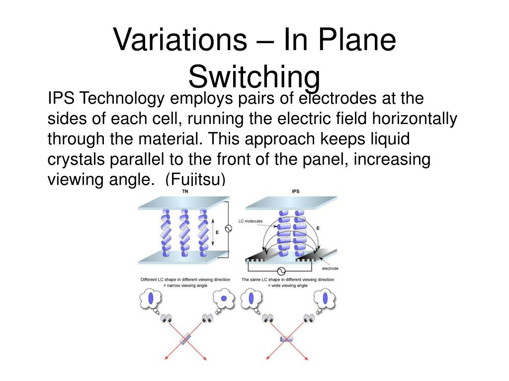 Variations – In Plane Switching