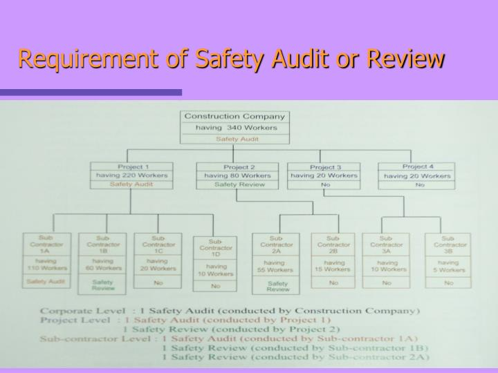 Requirement of Safety Audit or Review