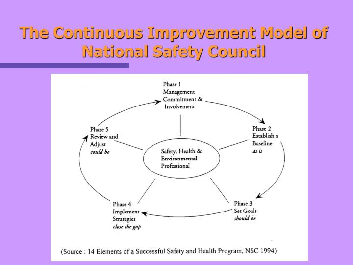 The Continuous Improvement Model of National Safety Council