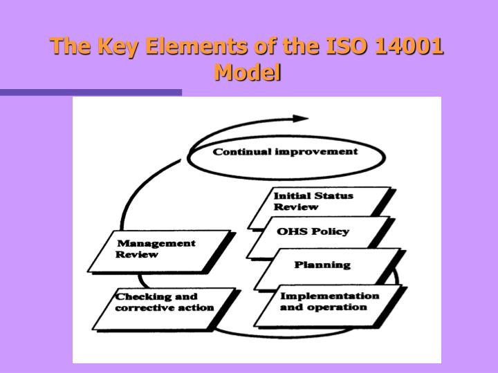 The Key Elements of the ISO 14001 Model
