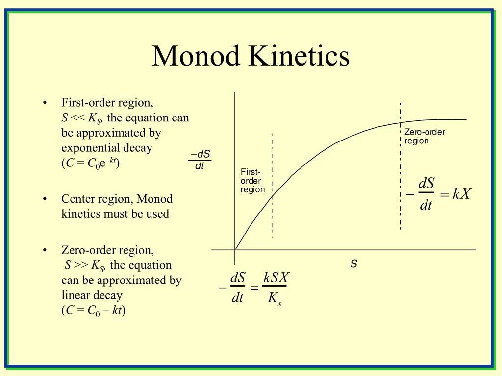 Monod Kinetics