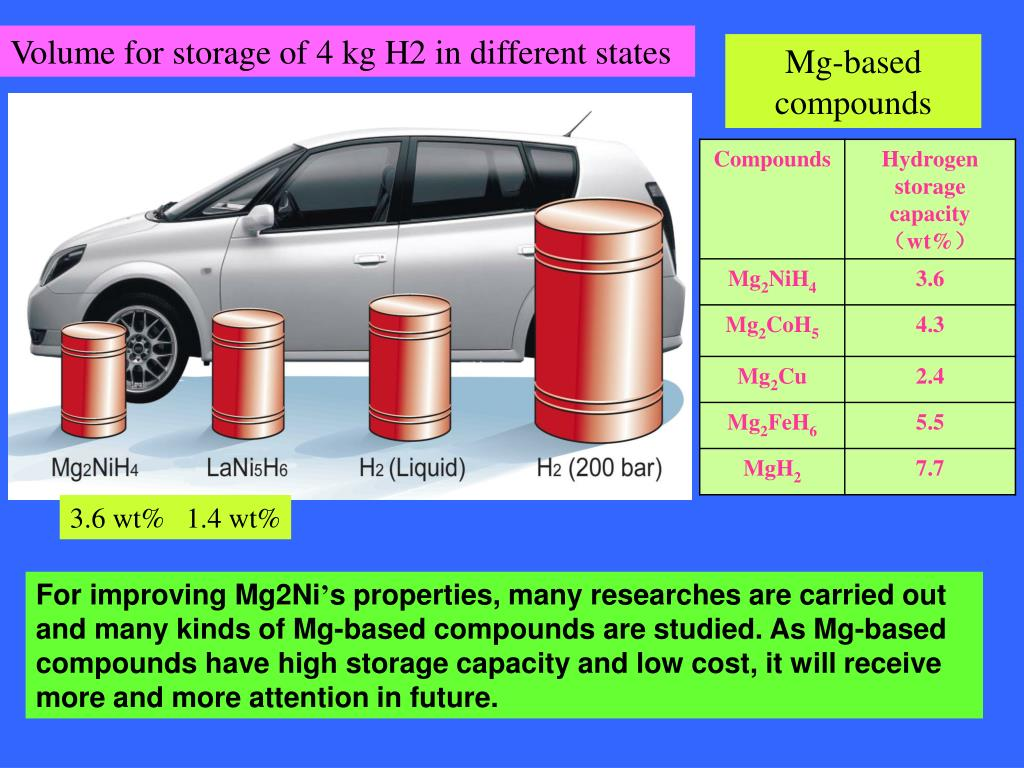 Volume for storage of 4 kg H2 in different states