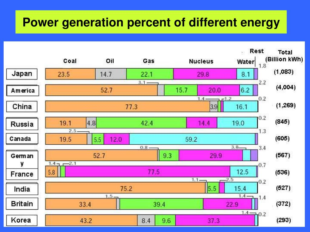 Power generation percent of different energy
