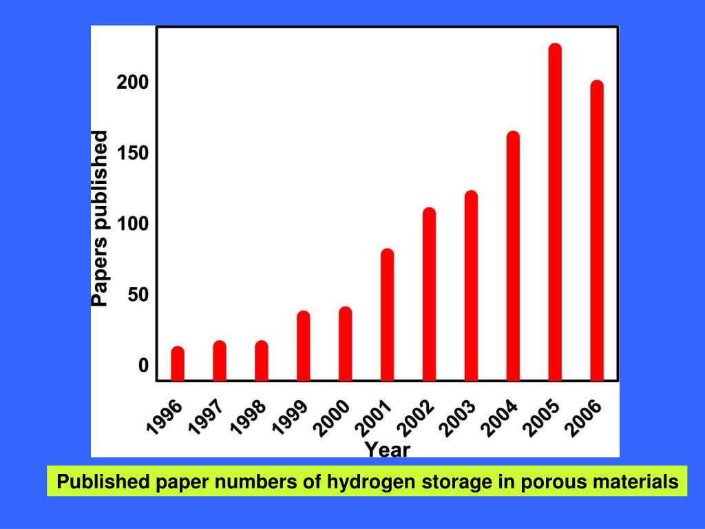 Published paper numbers of hydrogen storage in porous materials