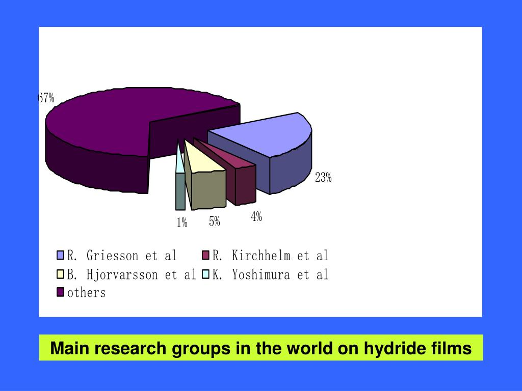 Main research groups in the world on hydride films