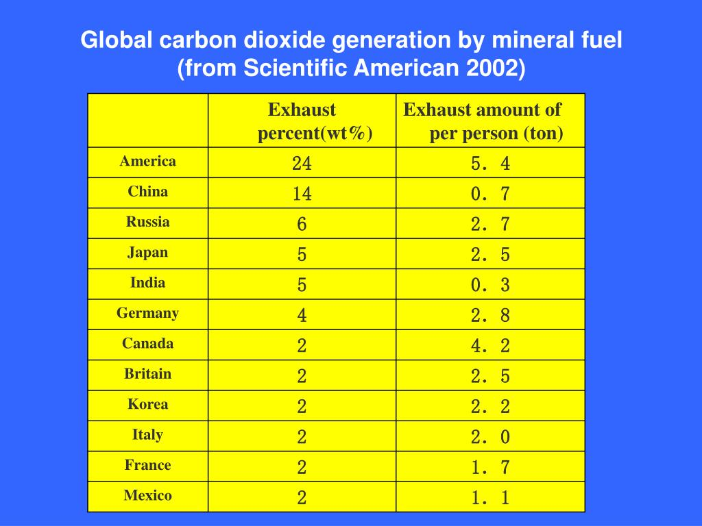 Global carbon dioxide generation by mineral fuel (from Scientific American 2002)