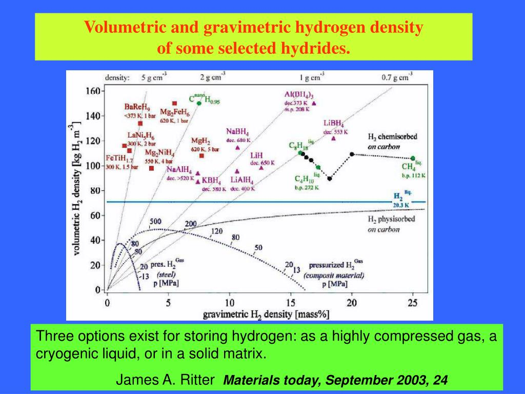 Volumetric and gravimetric hydrogen density