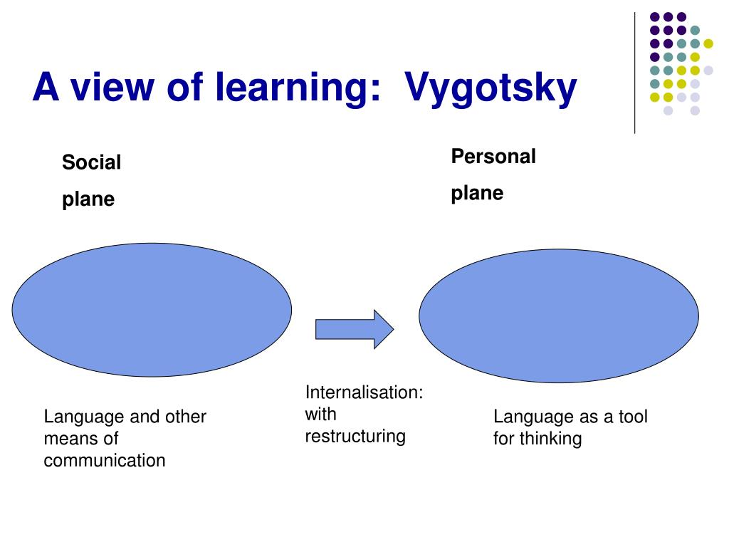 A view of learning:  Vygotsky