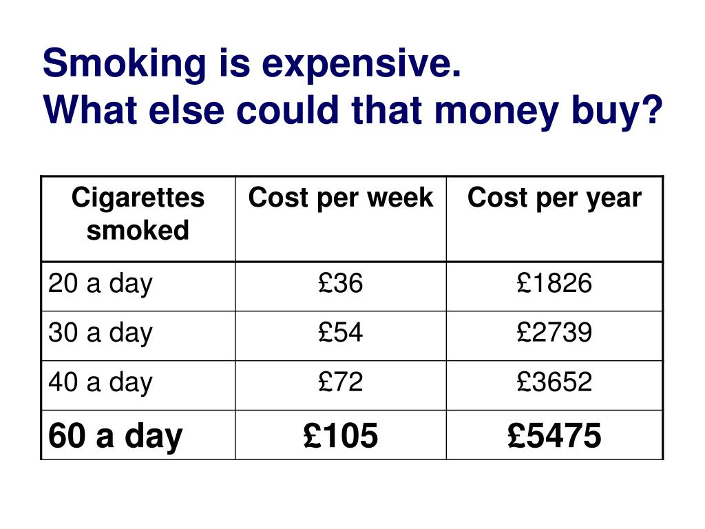 Smoking is expensive.