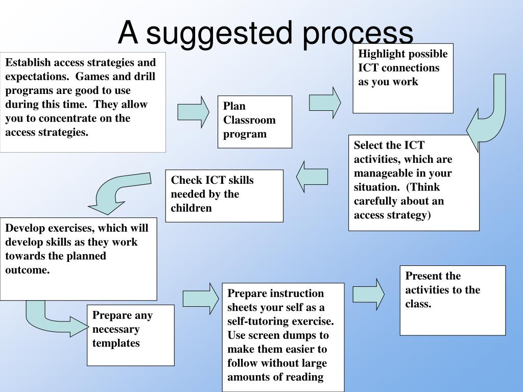 A suggested process