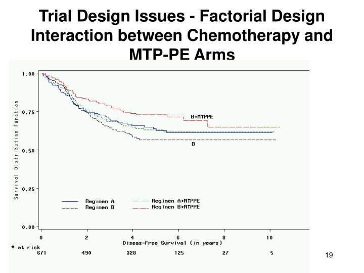 Trial Design Issues - Factorial Design Interaction between Chemotherapy and