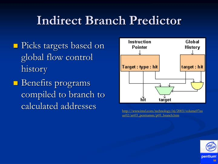Indirect Branch Predictor