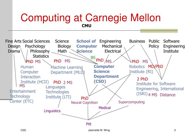 Computing at carnegie mellon
