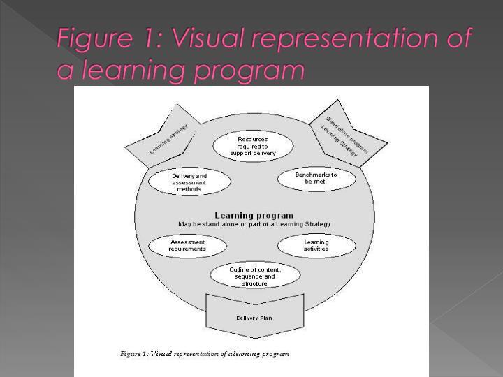Figure 1: Visual representation of a learning program
