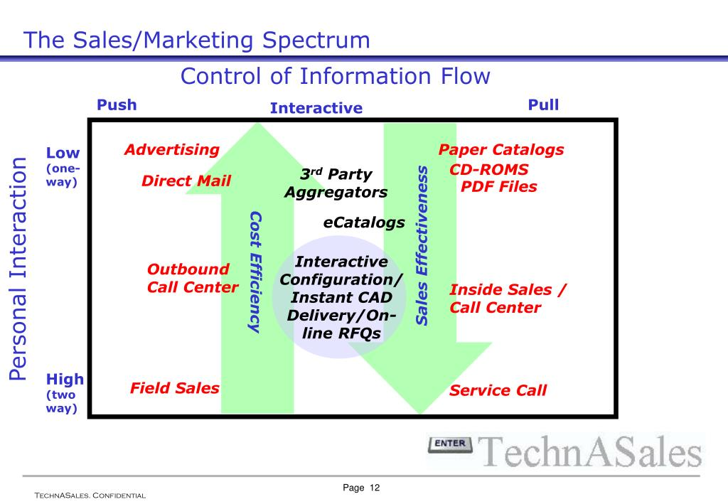 Control of Information Flow