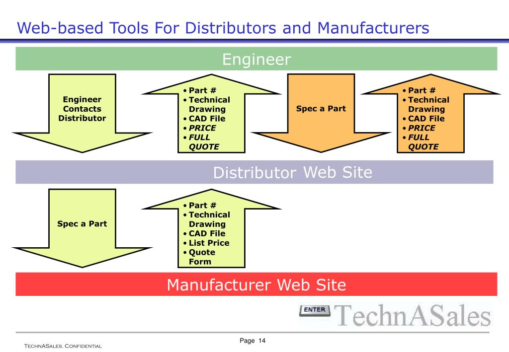 Web-based Tools For Distributors and Manufacturers