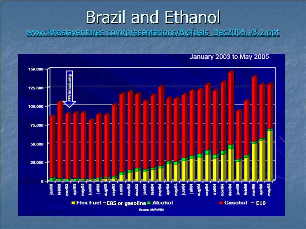Brazil and Ethanol