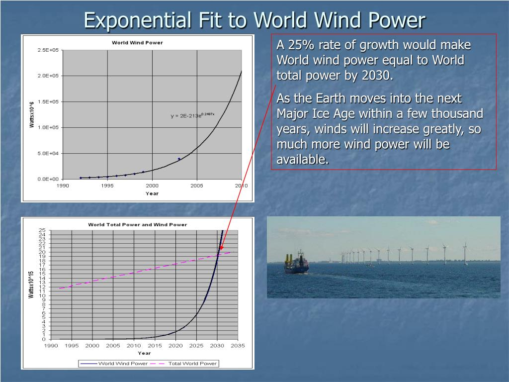 Exponential Fit to World Wind Power