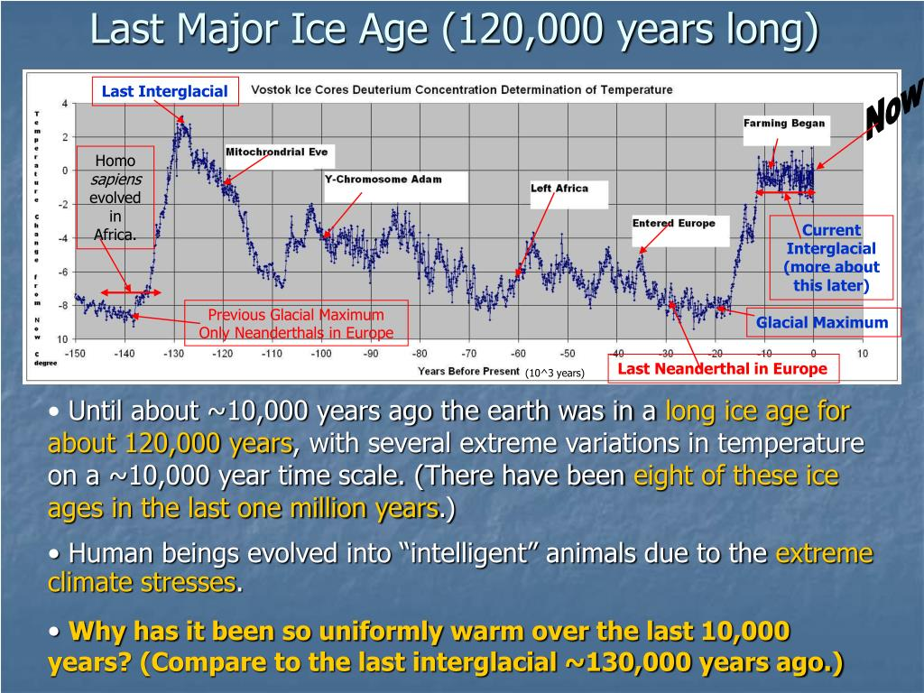 Last Major Ice Age (120,000 years long)